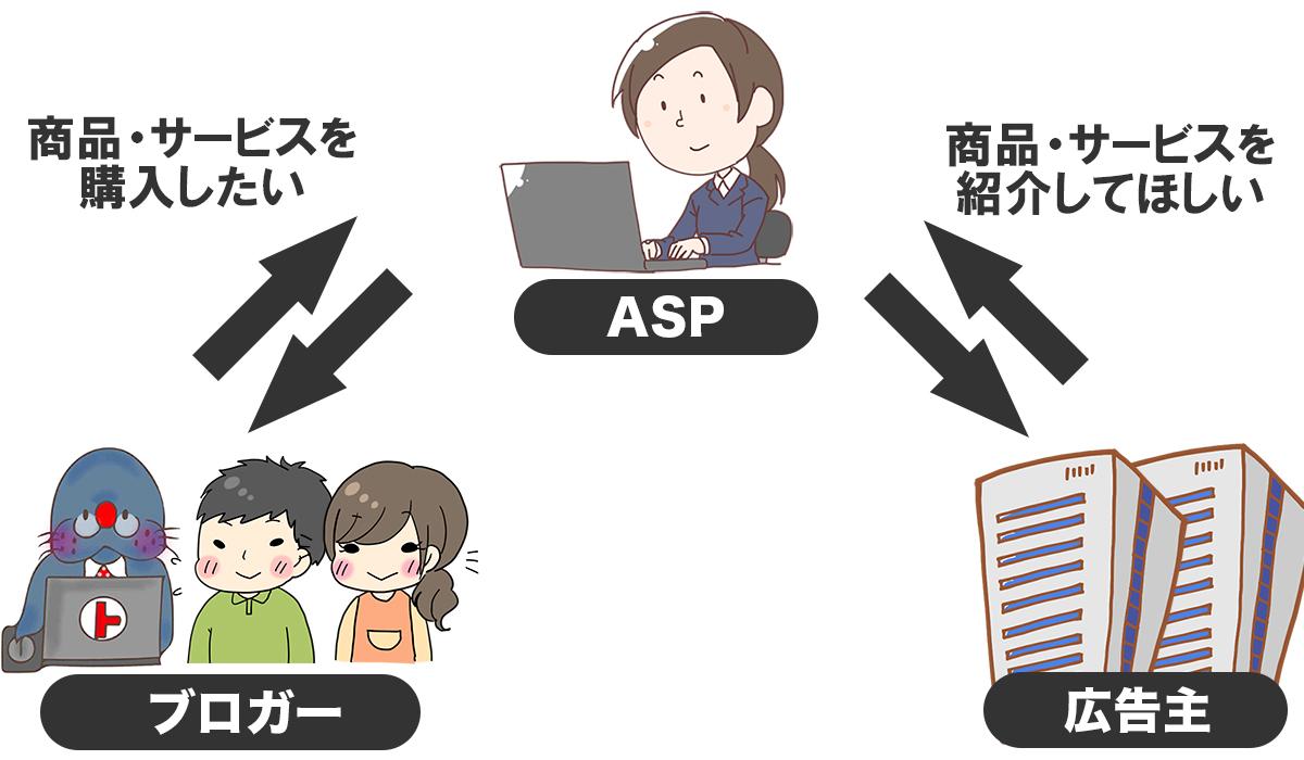 ASPとは?