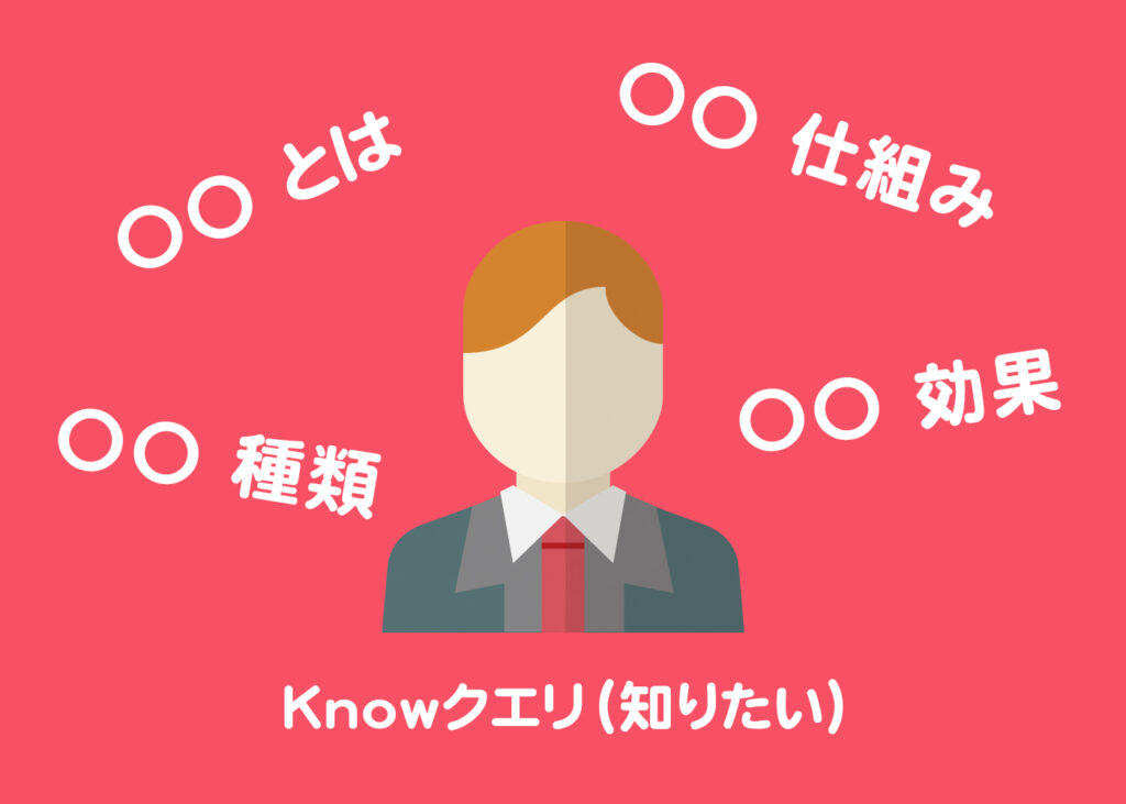 Knowクエリ(知りたい)